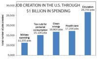 Job creation graph